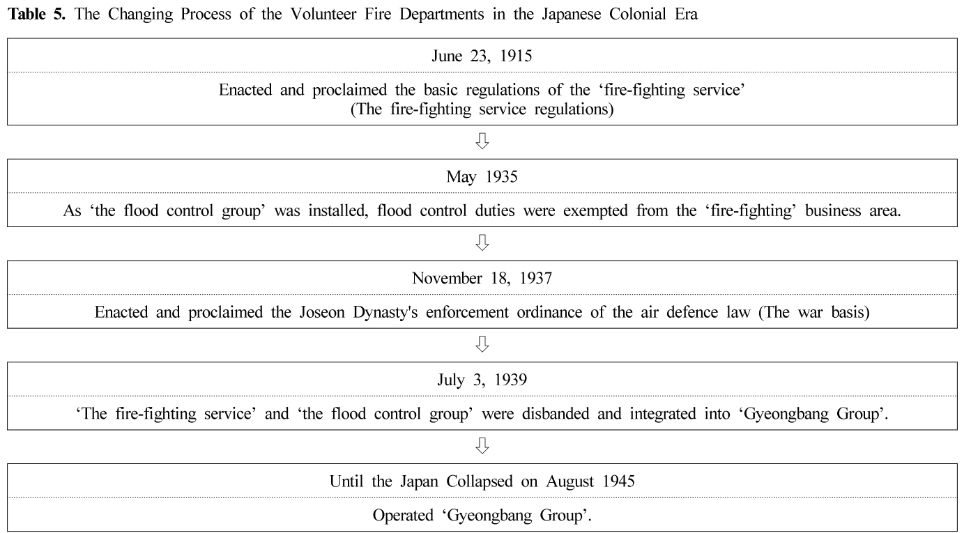 Table 5. The Changing Process of the Volunteer Fire Departments in the Japanese Colonial Era