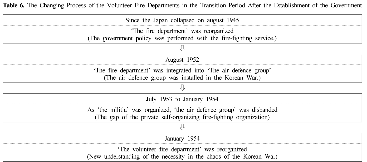 Table 6. The Changing Process of the Volunteer Fire Departments in the Transition Period After the Establishment of the Government