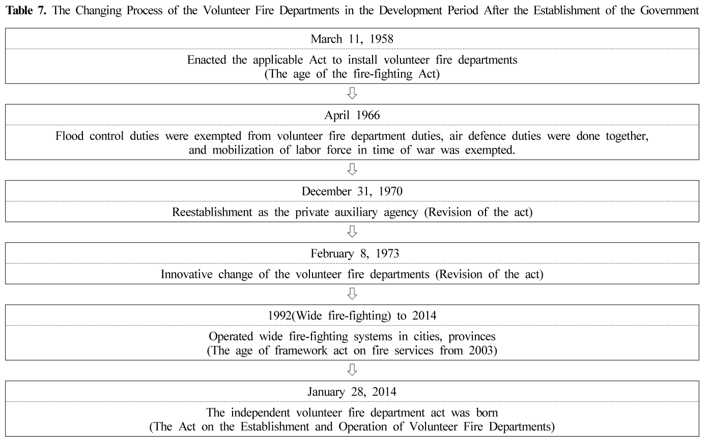 Table 7. The Changing Process of the Volunteer Fire Departments in the Development Period After the Establishment of the Government