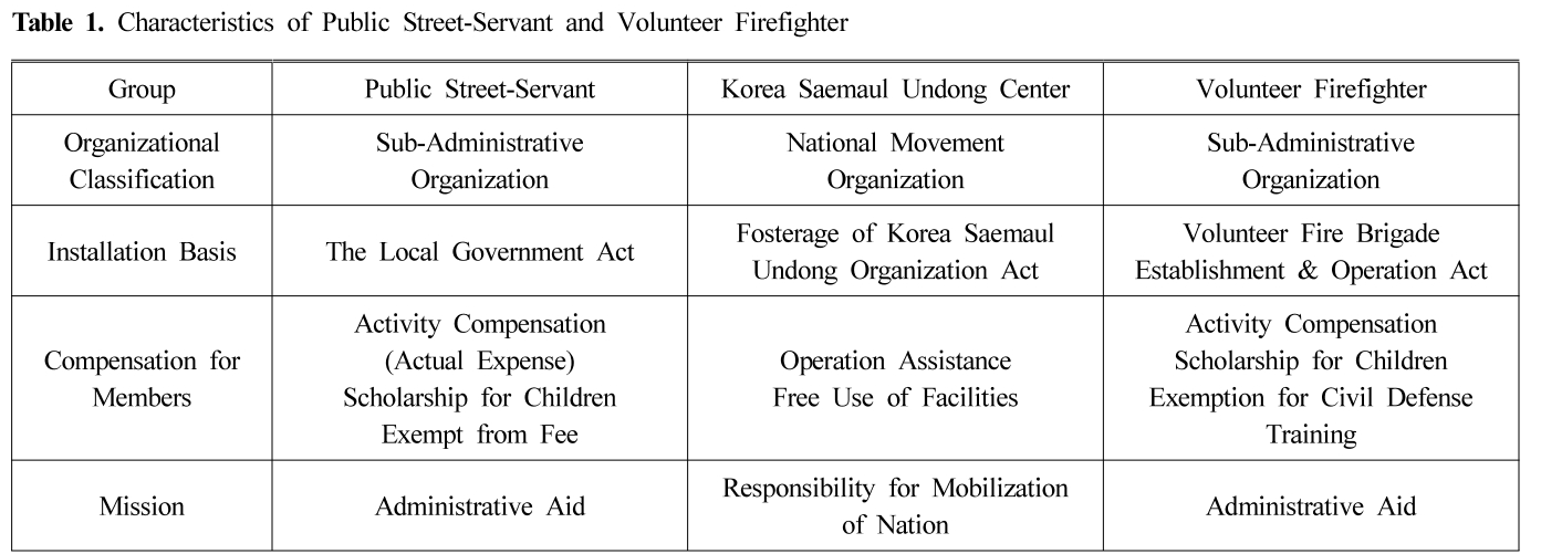 Table 1. Characteristics of Public Street-Servant and Volunteer Firefighter