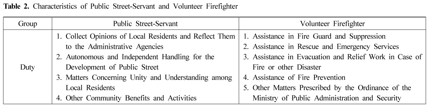 Table 2. Characteristics of Public Street-Servant and Volunteer Firefighter