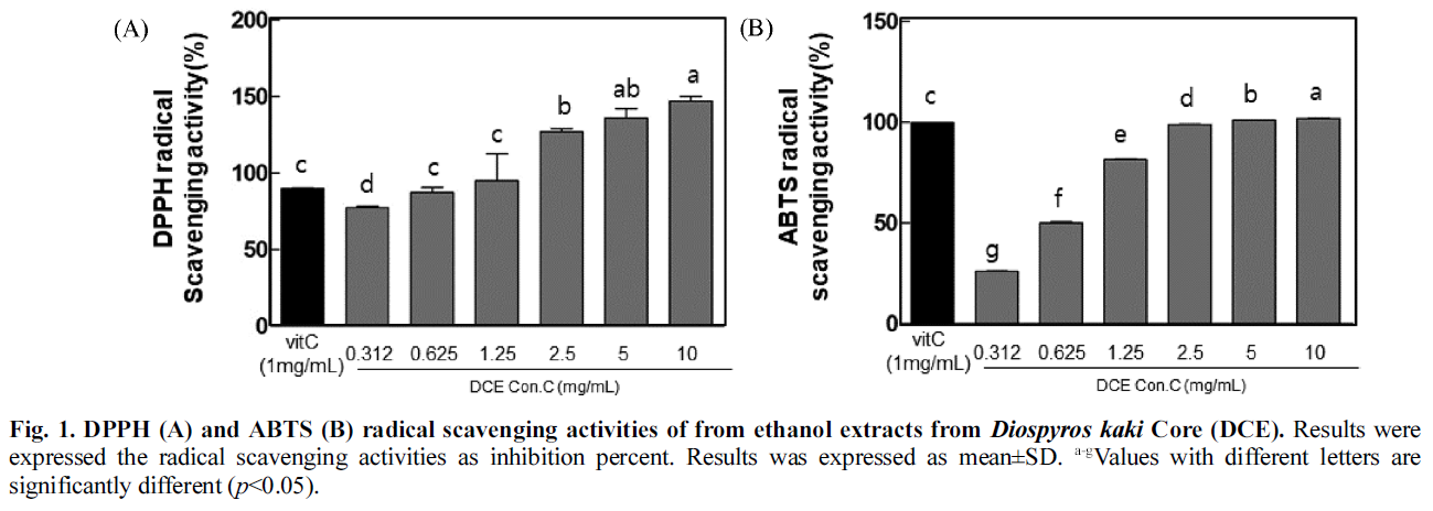 Fig. 1. DPPH (A) and ABTS (B) radical scavenging activities of from ethanol extracts from Diospyros kaki Core (DCE).