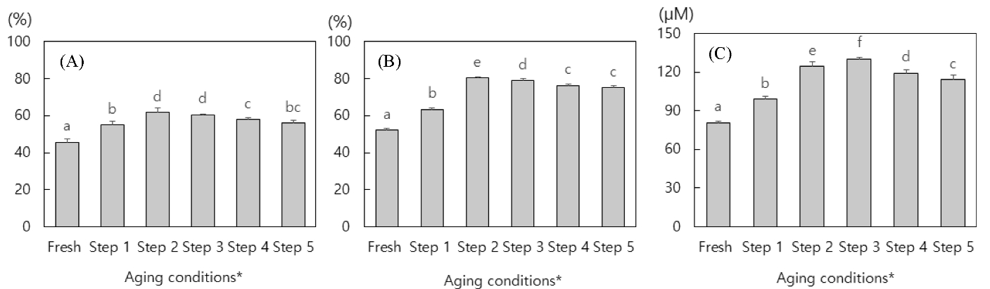 Fig. 1. Antioxidant activities in aged ginger during aging process; (A) DPPH radical scavenging activity, (B) ABTS radical scavenging activity, and (C) reducing power. *Step 1; 80℃, 1-4 days, step 2; 75℃, 5-8 days, step 3; 70℃, 9-12 days, step 4; 80℃, 13-16 days, and step 5; 65℃, 17-20 days. All values are mean±SD (n=3). <sup>a-f</sup>Means with different superscripts are significantly different at p<0.05 by Duncan's multiple range tests.