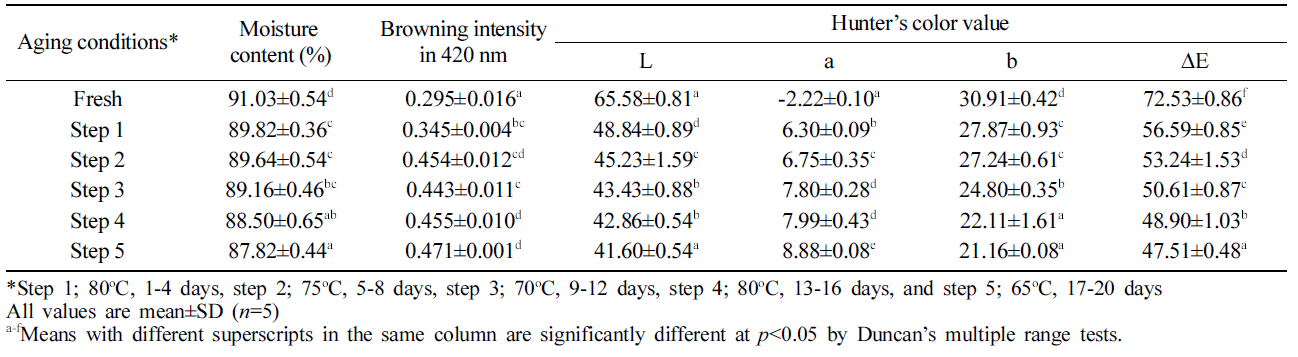Table 1. Moisture content, browning intensity and color value of aged ginger during aging process