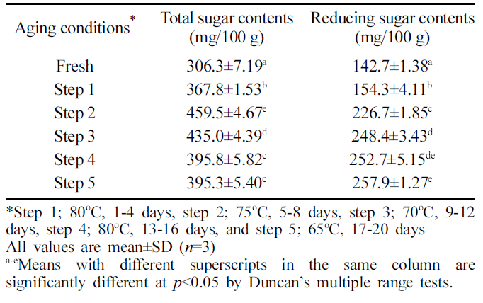 Table 2. Total sugar and reducing sugar contents in aged ginger during aging process