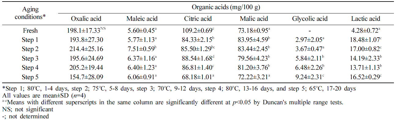 Table 3. Organic acid contents in aged ginger during aging process