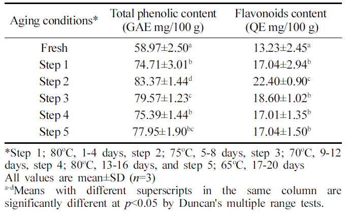 Table 5. Total phenolic and flavonoids contents in aged ginger during aging process