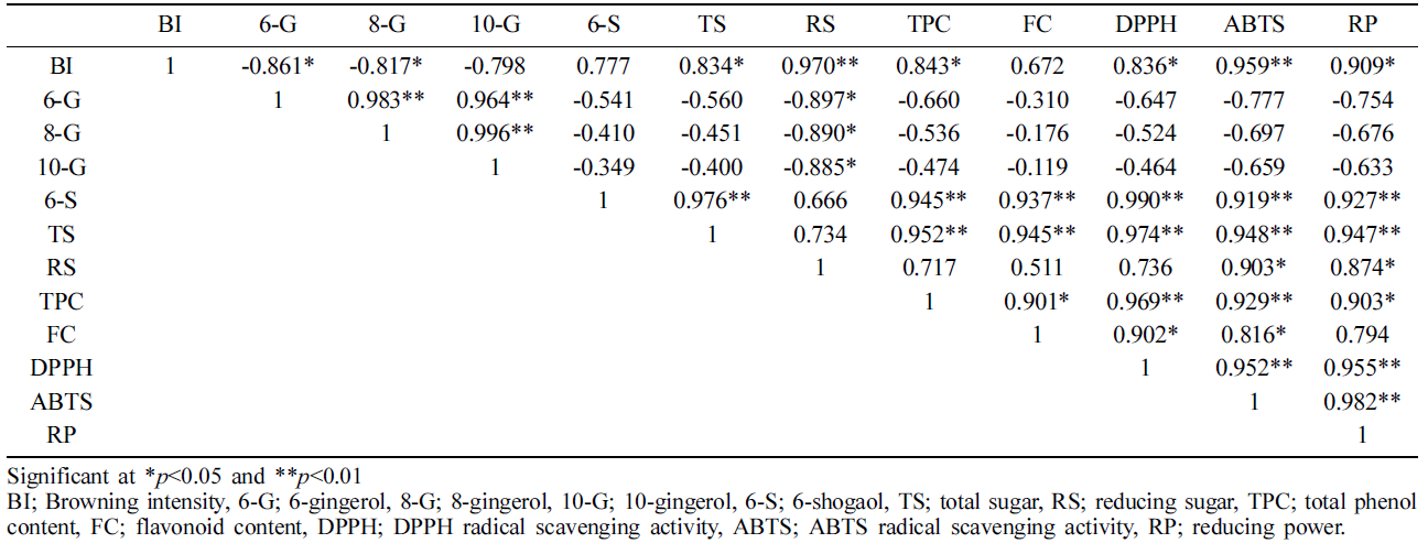 Table 6. Person correlation between functional components and antioxidant activities in aged ginger during aging process
