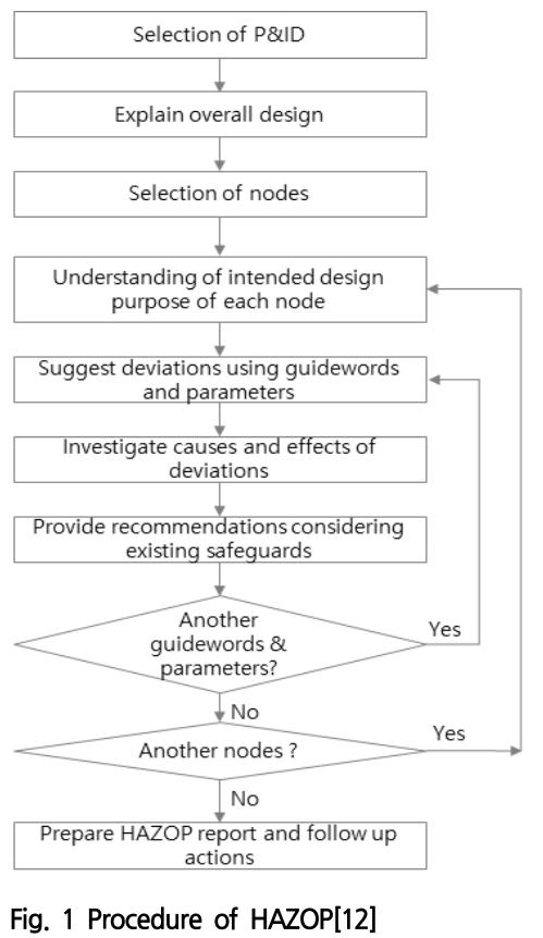 Fig. 1 Procedure of HAZOP[12]