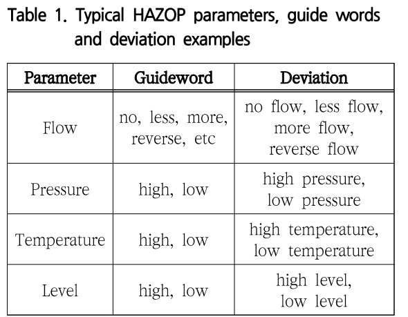 Table 1. Typical HAZOP parameters, guide words and deviation examples