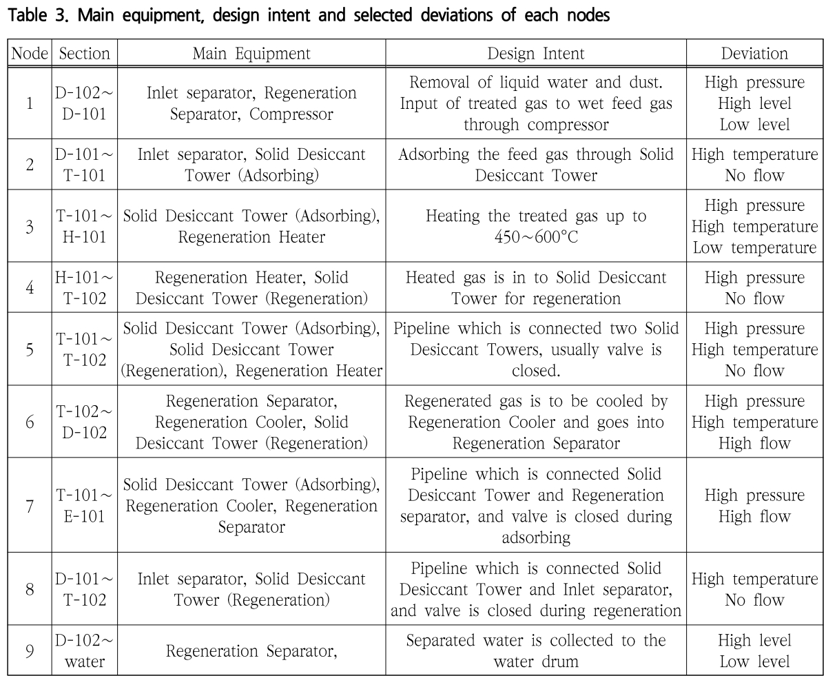 Table 3. Main equipment, design intent and selected deviations of each nodes