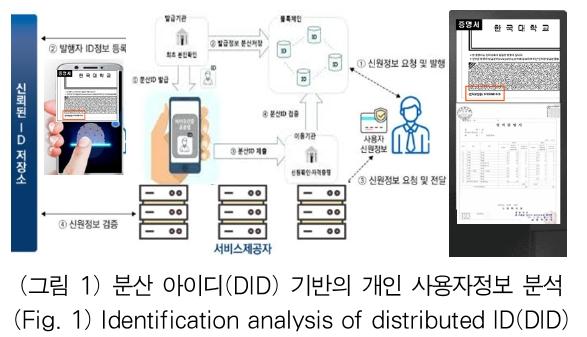 (그림 1) 분산 아이디(DID) 기반의 개인 사용자정보 분석 (Fig. 1) Identification analysis of distributed ID(DID)