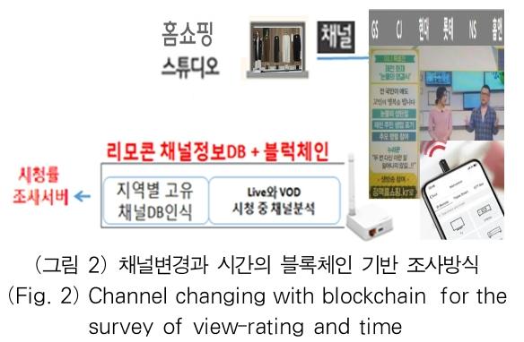 (그림 2) 채널변경과 시간의 블록체인 기반 조사방식 (Fig. 2) Channel changing with blockchain for the survey of view-rating and time