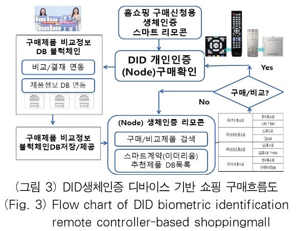 (그림 3) DID생체인증 디바이스 기반 쇼핑 구매흐름도 (Fig. 3) Flow chart of DID biometric identification remote controller-based shoppingmall