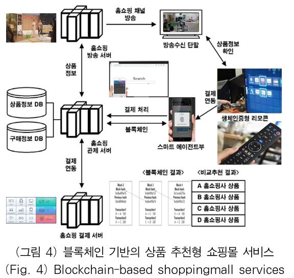 (그림 4) 블록체인 기반의 상품 추천형 쇼핑몰 서비스 (Fig. 4) Blockchain-based shoppingmall services