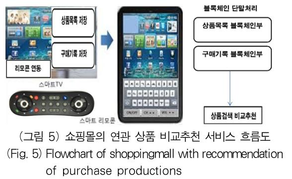 (그림 5) 쇼핑몰의 연관 상품 비교추천 서비스 흐름도 (Fig. 5) Flowchart of shoppingmall with recommendation of purchase productions