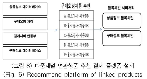 (그림 6) 다중채널 연관상품 추천 결제 플랫폼 설계 (Fig. 6) Recommend platform of linked products