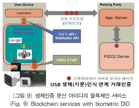 (그림 9) 생체인증 분산 아이디의 블록체인 서비스 (Fig. 9) Blockchain services with biometric DID