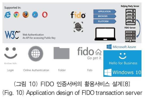 (그림 10) FIDO 인증서버의 활용서비스 설계[8] (Fig. 10) Application design of FIDO transaction server