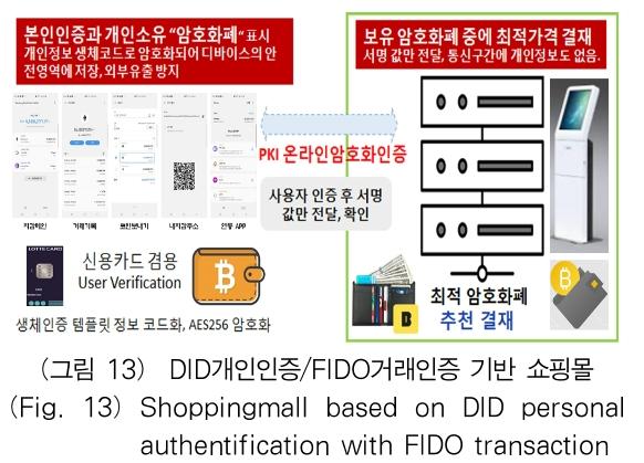 (그림 13) DID개인인증/FIDO거래인증 기반 쇼핑몰 (Fig. 13) Shoppingmall based on DID personal authentification with FIDO transaction