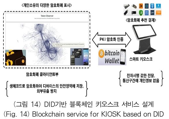 (그림 14) DID기반 블록체인 키오스크 서비스 설계 (Fig. 14) Blockchain service for KIOSK based on DID