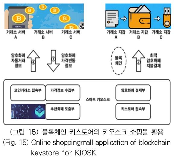 (그림 15) 블록체인 키스토어의 키오스크 쇼핑몰 활용 (Fig. 15) Online shoppingmall application of blockchain keystore for KIOSK