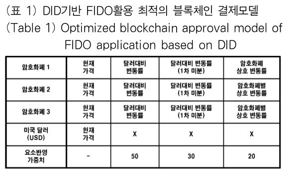 (표 1) DID기반 FIDO활용 최적의 블록체인 결제모델 (Table 1) Optimized blockchain approval model of FIDO application based on DID