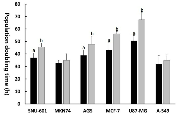 Fig. 5. Change in PDT in untreated control (■) and 10 μM EGCG treated (■) cancer cell lines. a and b indicates significant (p<0.05) difference between untreated control and EGCG-treated cell lines, respectively.