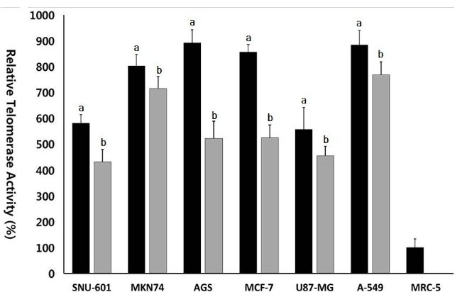 Fig. 6. Level of telomerase activity analyzed by RQ-TRAP assay in untreated control (■) and 10 μM EGCG treated (■) cancer cell lines. a and b indicates significant (p<0.05) difference between untreated control and EGCGtreated cell lines, respectively.