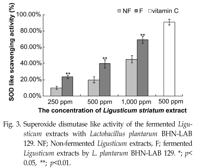 Fig. 3. Superoxide dismutase like activity of the fermented Ligusticum extracts with Lactobacillus plantarum BHN-LAB 129.