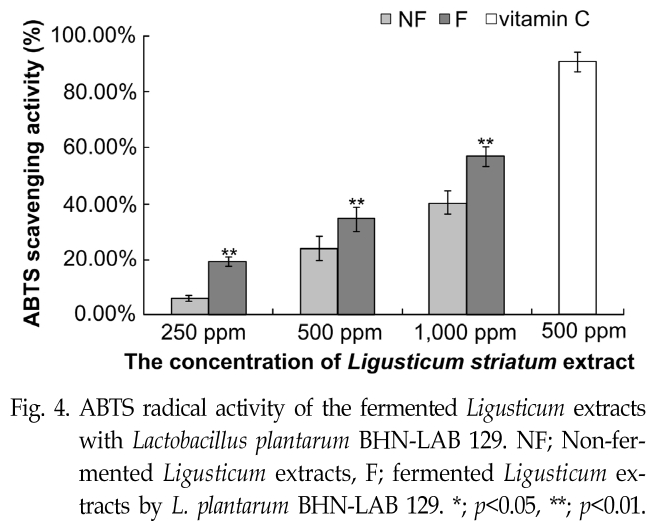 Fig. 4. ABTS radical activity of the fermented Ligusticum extracts with Lactobacillus plantarum BHN-LAB 129.