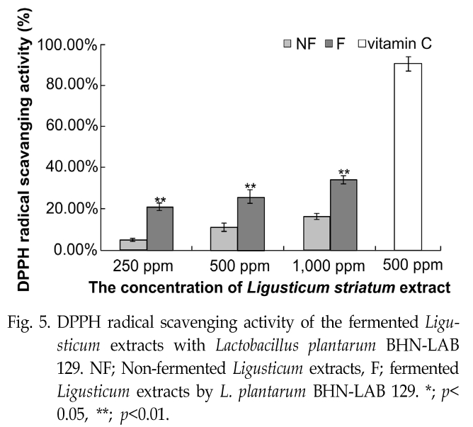 Fig. 5. DPPH radical scavenging activity of the fermented Ligusticum extracts with Lactobacillus plantarum BHN-LAB 129.