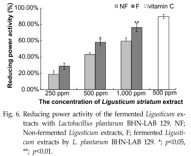 Fig. 6. Reducing power activity of the fermented Ligusticum extracts with Lactobacillus plantarum BHN-LAB 129.