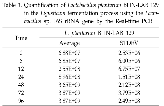 Table 1. Quantification of Lactobacillus plantarum BHN-LAB 129 in the Ligusticum fermentation process using the Lactobacillus sp. 16S rRNA gene by the Real-time PCR
