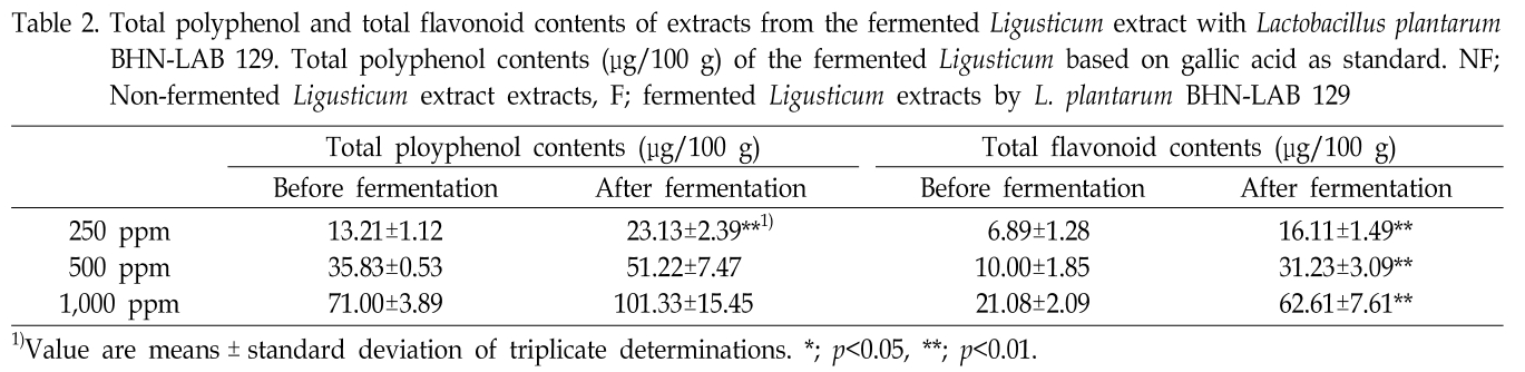 Table 2. Total polyphenol and total flavonoid contents of extracts from the fermented Ligusticum extract with Lactobacillus plantarum BHN-LAB 129. Total polyphenol contents (μg/100 g) of the fermented Ligusticum based on gallic acid as standard.