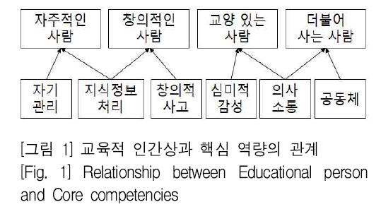 [그림 1] 교육적 인간상과 핵심 역량의 관계 [Fig. 1] Relationship between Educational person and Core competencies