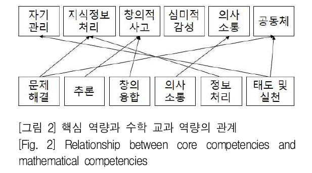 [그림 2] 핵심 역량과 수학 교과 역량의 관계 [Fig. 2] Relationship between core competencies and mathematical competencies