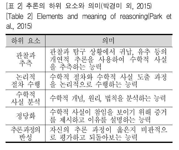 [표 2] 추론의 하위 요소와 의미(박경미 외, 2015) [Table 2] Elements and meaning of reasoning(Park et al., 2015)