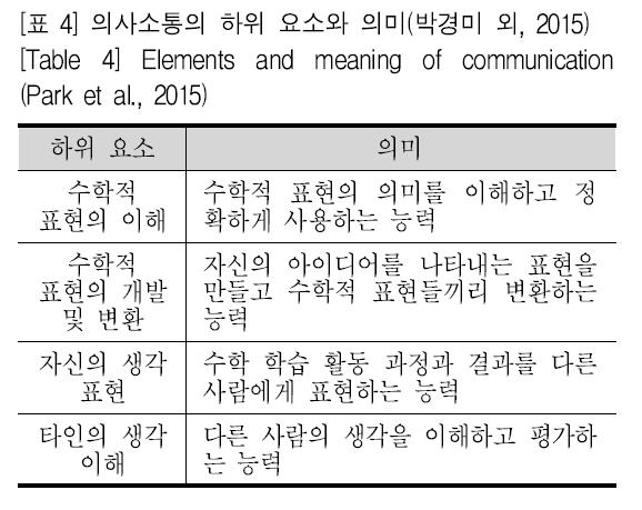 [표 4] 의사소통의 하위 요소와 의미(박경미 외, 2015) [Table 4] Elements and meaning of communication(Park et al., 2015)
