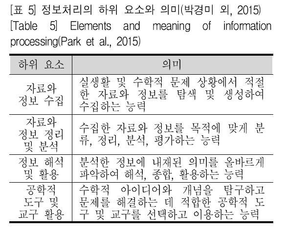 [표 5] 정보처리의 하위 요소와 의미(박경미 외, 2015) [Table 5] Elements and meaning of information processing(Park et al., 2015)