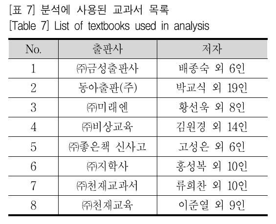 [표 7] 분석에 사용된 교과서 목록 [Table 7] List of textbooks used in analysis