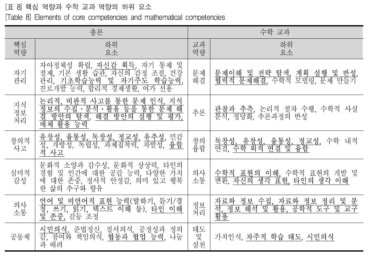[표 8] 핵심 역량과 수학 교과 역량의 하위 요소 [Table 8] Elements of core competencies and mathematical competencies