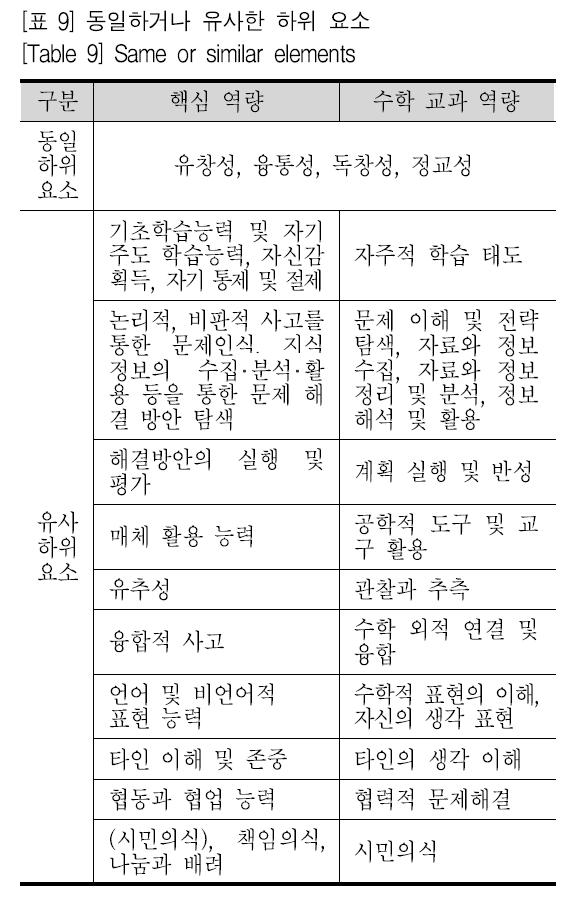 [표 9] 동일하거나 유사한 하위 요소 [Table 9] Same or similar elements