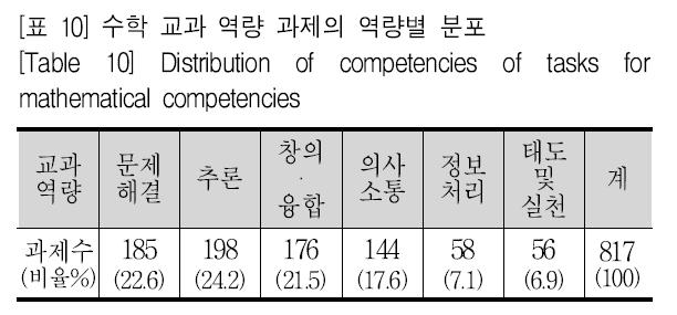 [표 10] 수학 교과 역량 과제의 역량별 분포 [Table 10] Distribution of competencies of tasks for mathematical competencies