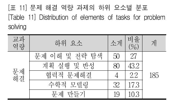 [표 11] 문제 해결 역량 과제의 하위 요소별 분포 [Table 11] Distribution of elements of tasks for problem solving