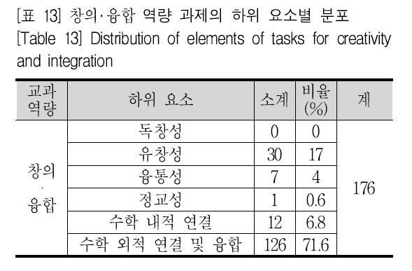 [표 13] 창의 융합 역량 과제의 하위 요소별 분포 [Table 13] Distribution of elements of tasks for creativity and integration