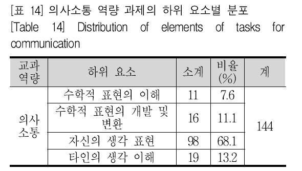 [표 14] 의사소통 역량 과제의 하위 요소별 분포 [Table 14] Distribution of elements of tasks for communication