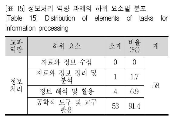 [표 15] 정보처리 역량 과제의 하위 요소별 분포 [Table 15] Distribution of elements of tasks for information processing