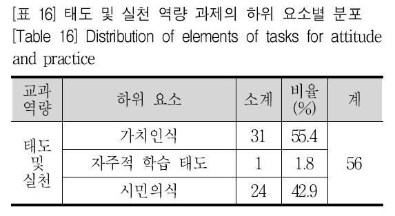 [표 16] 태도 및 실천 역량 과제의 하위 요소별 분포 [Table 16] Distribution of elements of tasks for attitude and practice