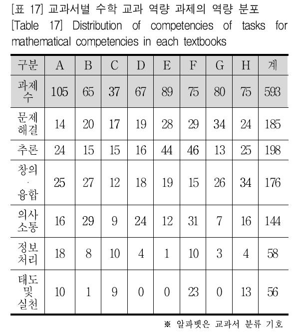 [표 17] 교과서별 수학 교과 역량 과제의 역량 분포 [Table 17] Distribution of competencies of tasks for mathematical competencies in each textbooks